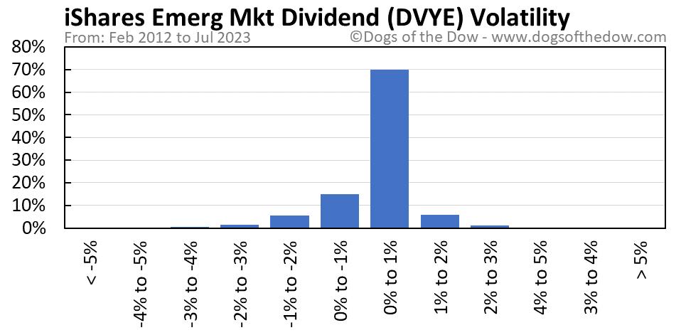 DVYE volatility chart