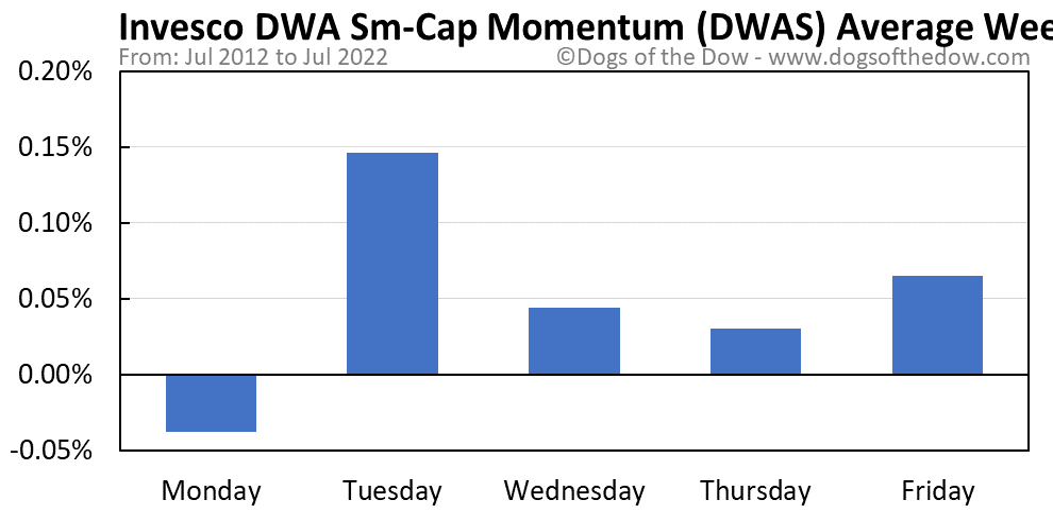 DWAS average weekday chart