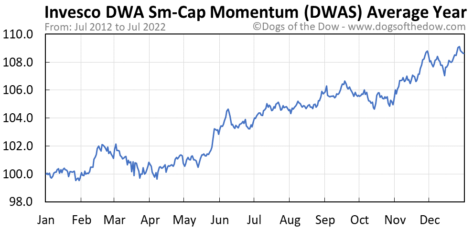 DWAS average year chart