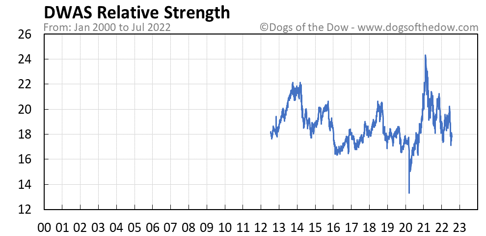 DWAS relative strength chart