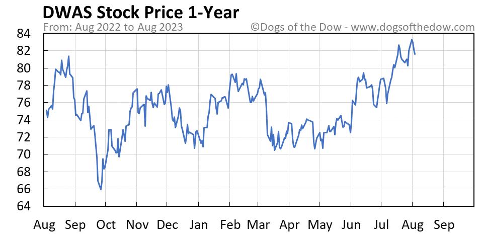 DWAS 1-year stock price chart
