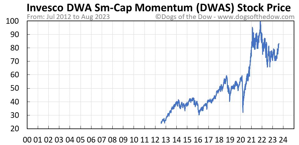 DWAS stock price chart