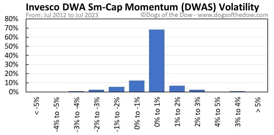 DWAS volatility chart
