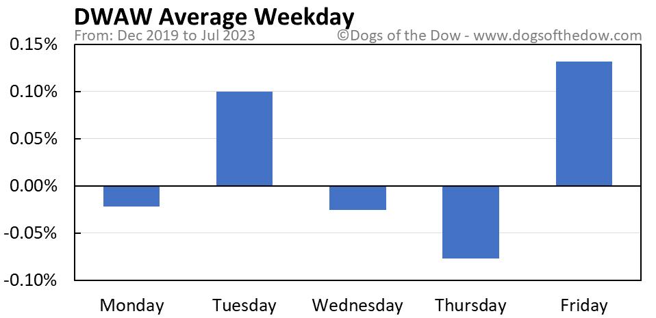 DWAW average weekday chart