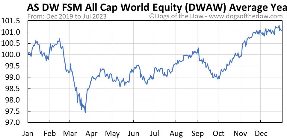 DWAW average year chart