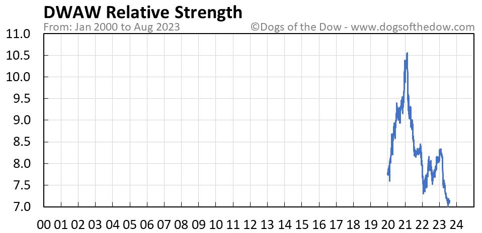 DWAW relative strength chart