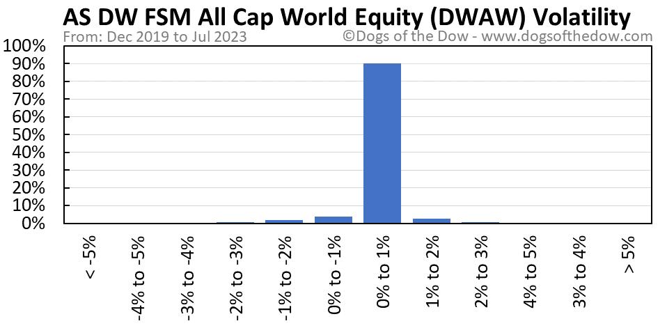 DWAW volatility chart