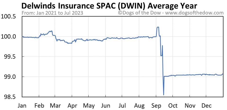 DWIN average year chart