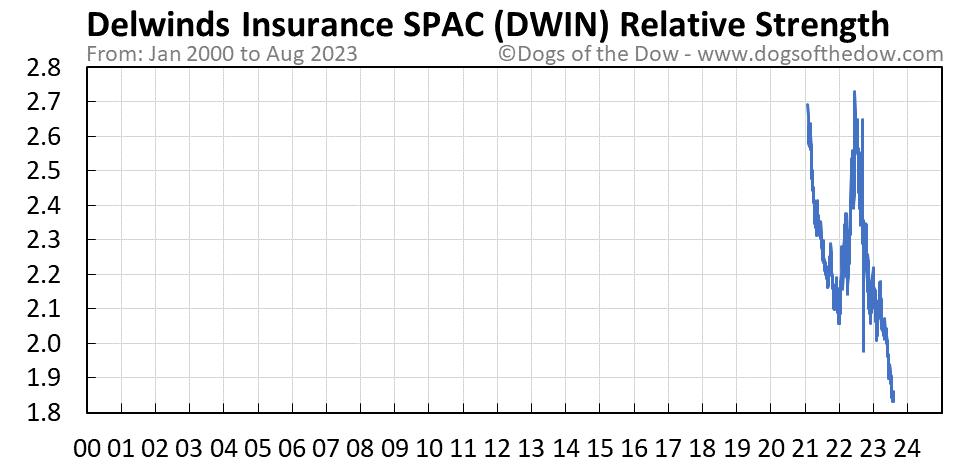 DWIN relative strength chart