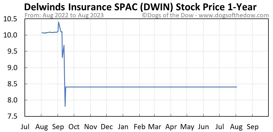 DWIN 1-year stock price chart
