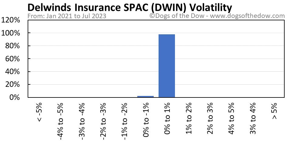 DWIN volatility chart