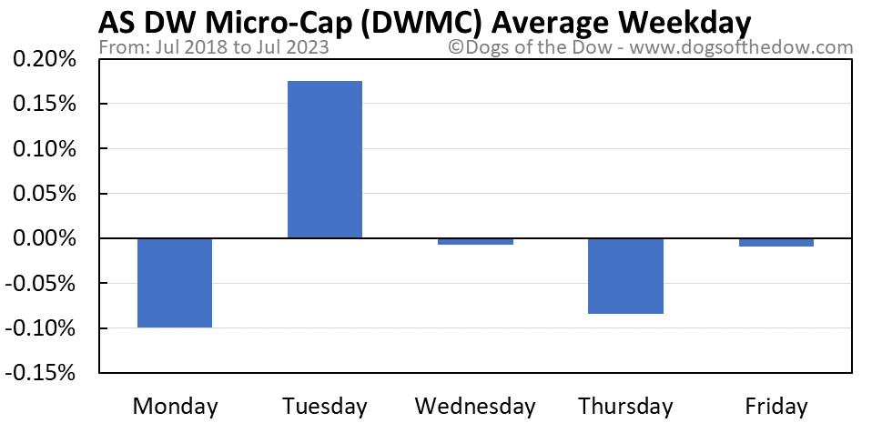 DWMC average weekday chart