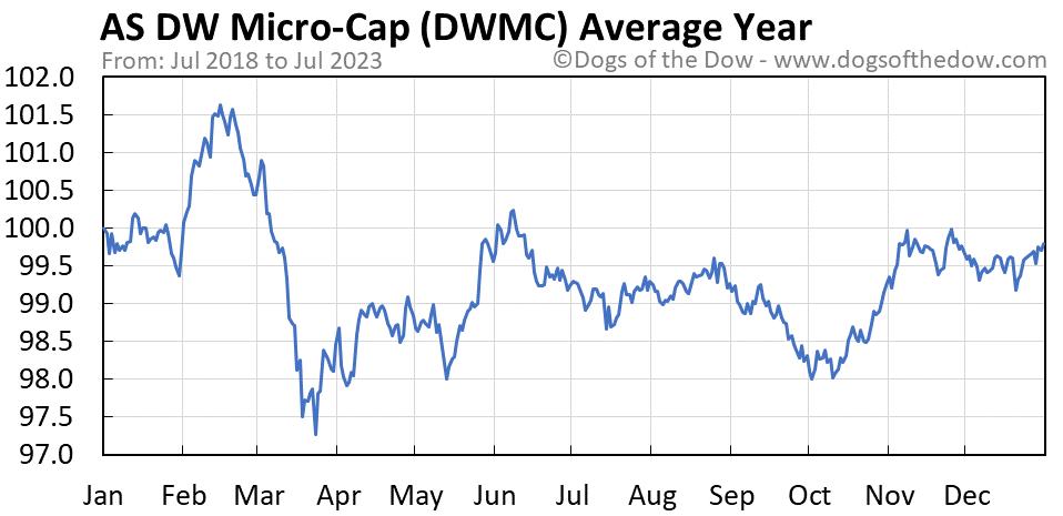 DWMC average year chart
