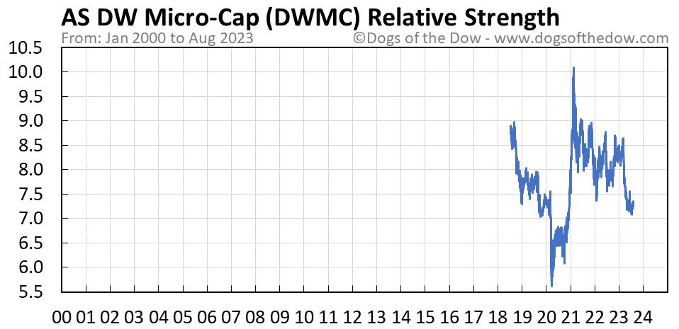 DWMC relative strength chart