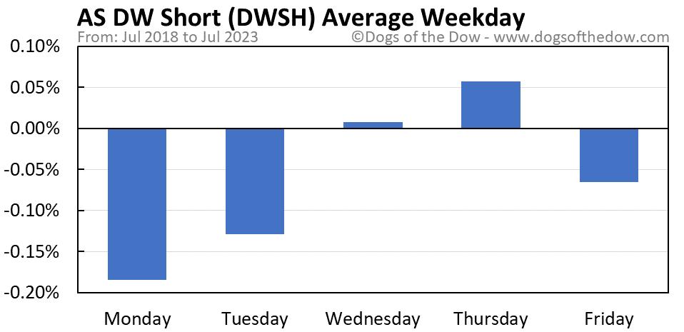 DWSH average weekday chart