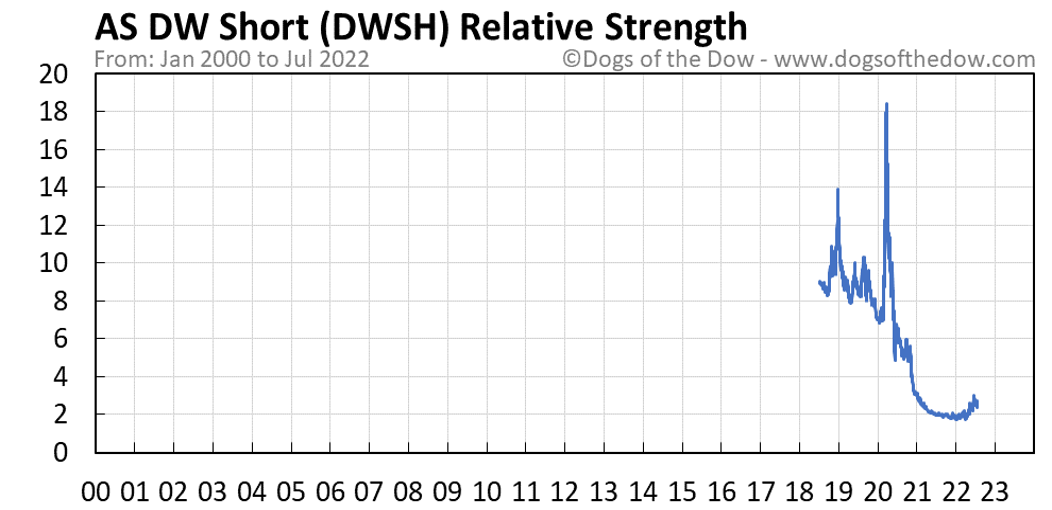 DWSH relative strength chart
