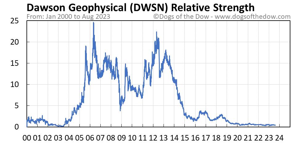 DWSN relative strength chart