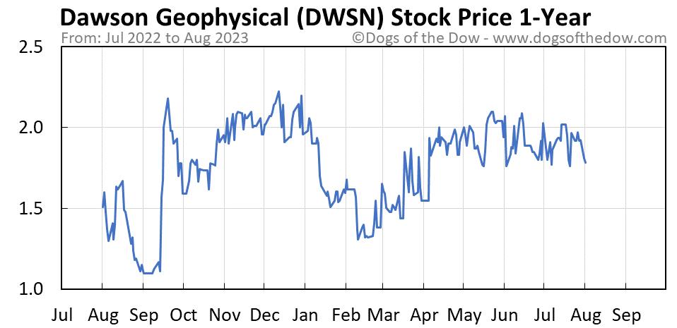 DWSN 1-year stock price chart