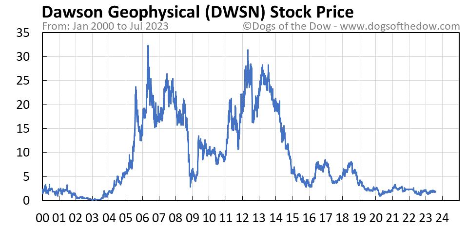DWSN stock price chart