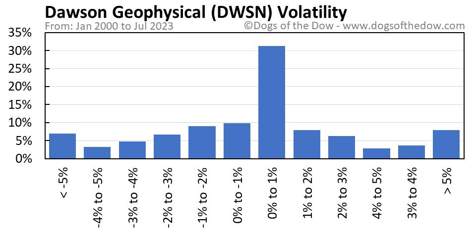 DWSN volatility chart