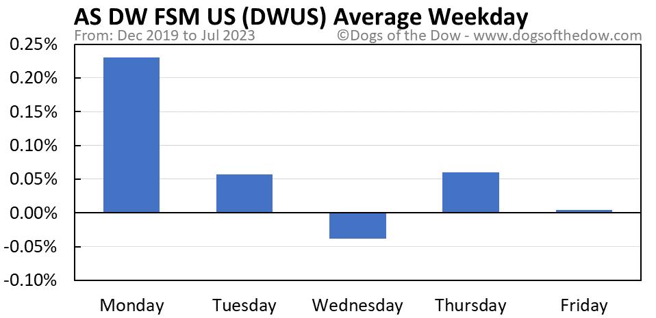 DWUS average weekday chart
