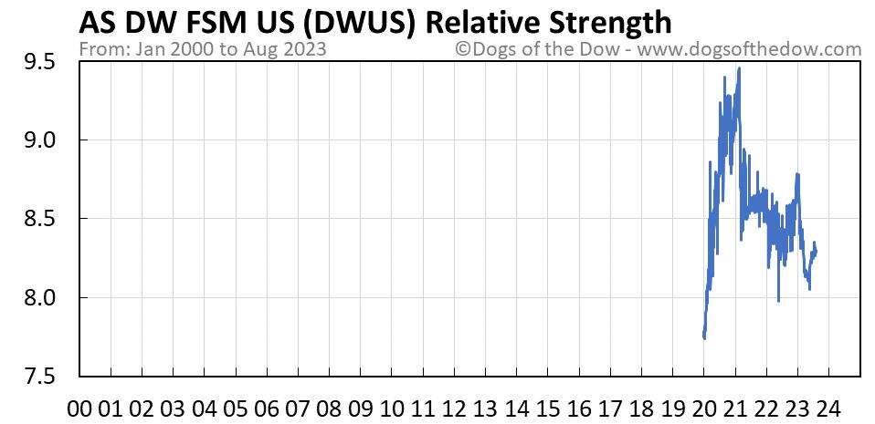 DWUS relative strength chart