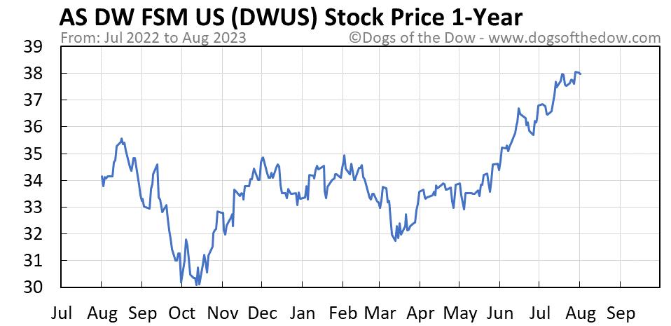 DWUS 1-year stock price chart