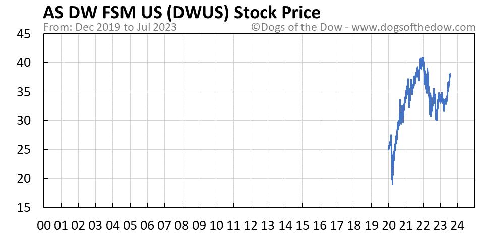 DWUS stock price chart