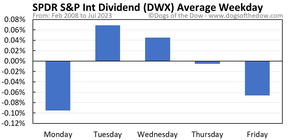 DWX average weekday chart