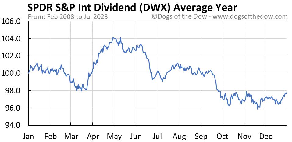 DWX average year chart