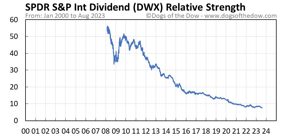 DWX relative strength chart
