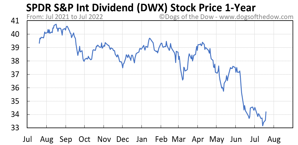 DWX 1-year stock price chart