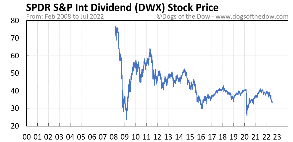 DWX stock price chart