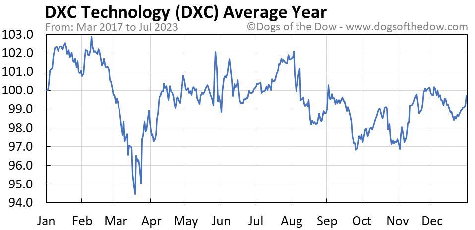 DXC average year chart
