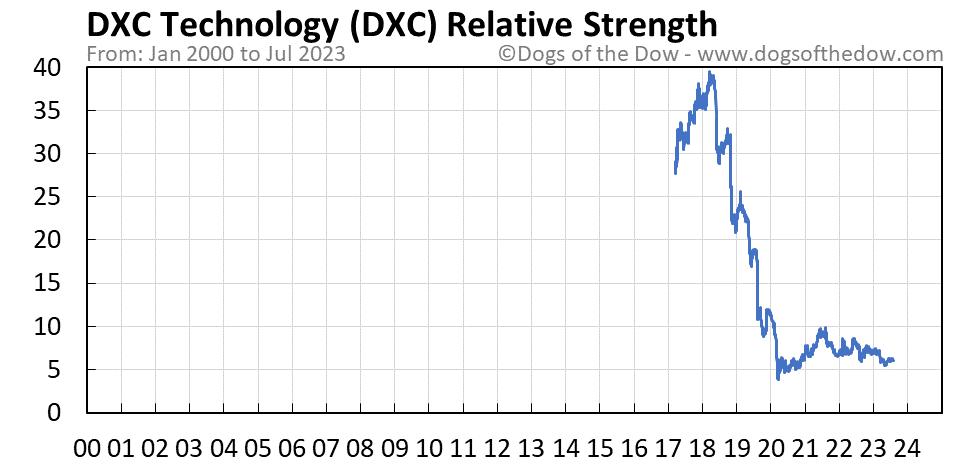 DXC relative strength chart