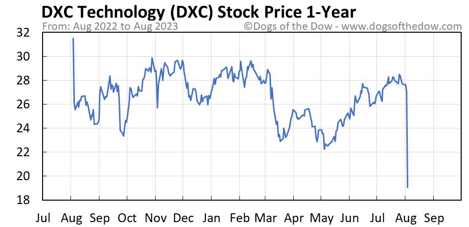 DXC 1-year stock price chart