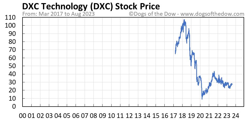 DXC stock price chart