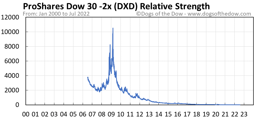 DXD relative strength chart
