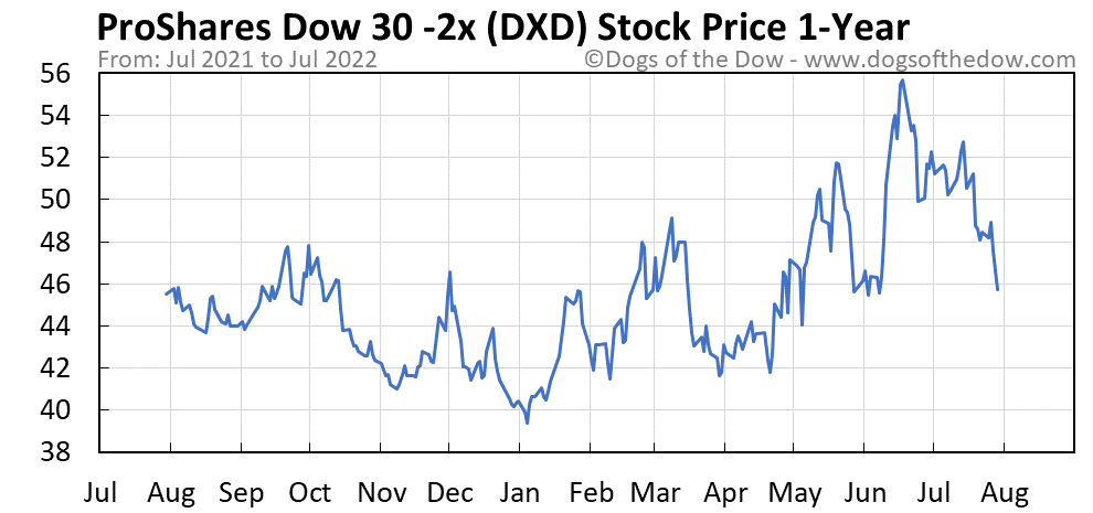 DXD 1-year stock price chart