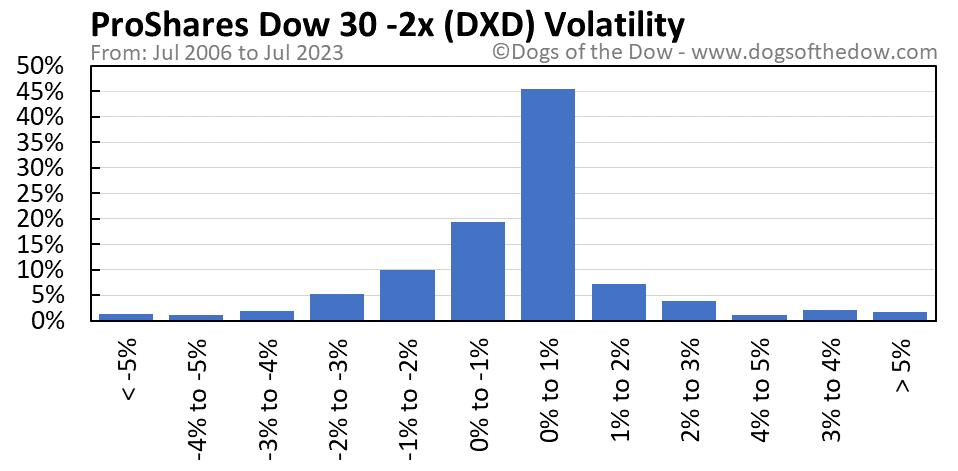 DXD volatility chart
