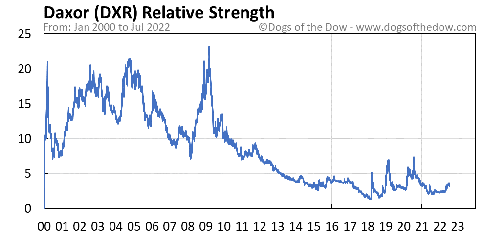 DXR relative strength chart