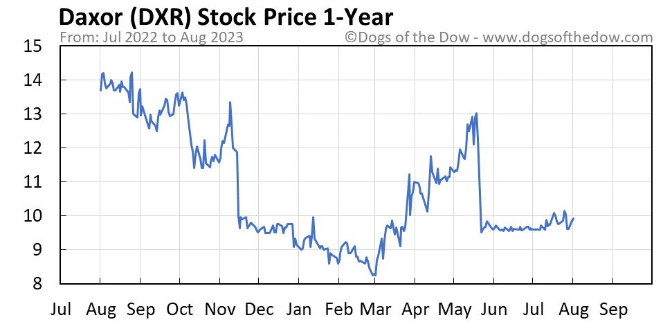 DXR 1-year stock price chart