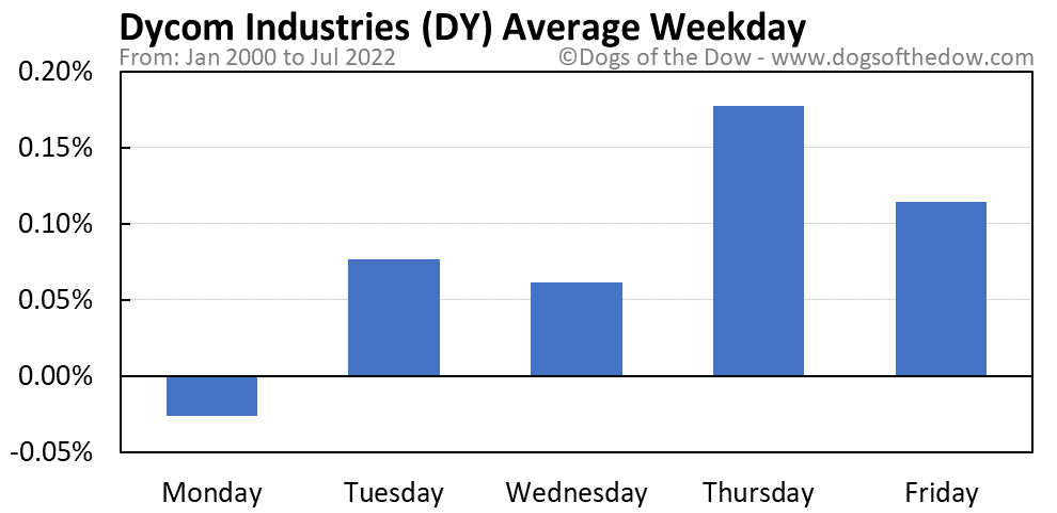 DY average weekday chart