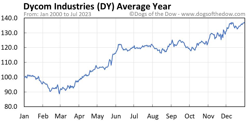 DY average year chart