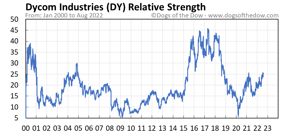 DY relative strength chart