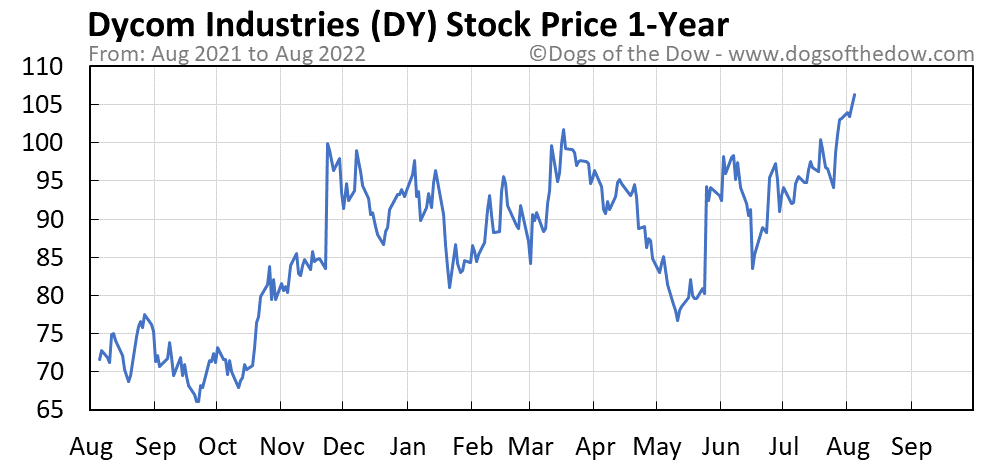 DY 1-year stock price chart