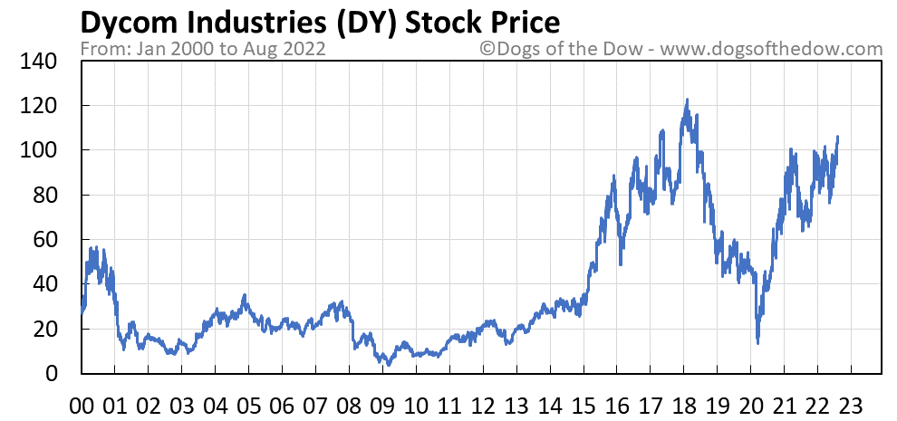 DY stock price chart