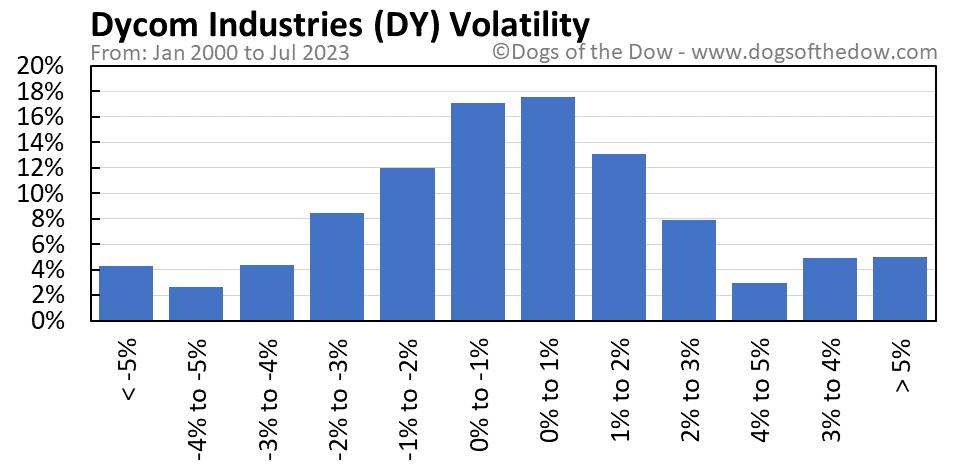 DY volatility chart
