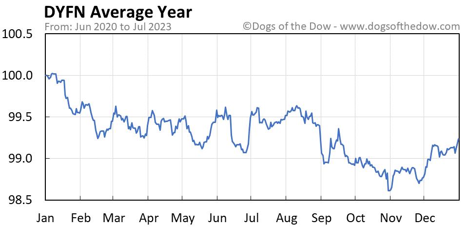 DYFN average year chart