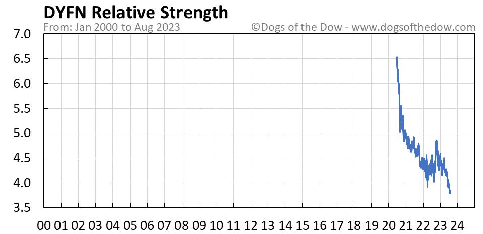 DYFN relative strength chart